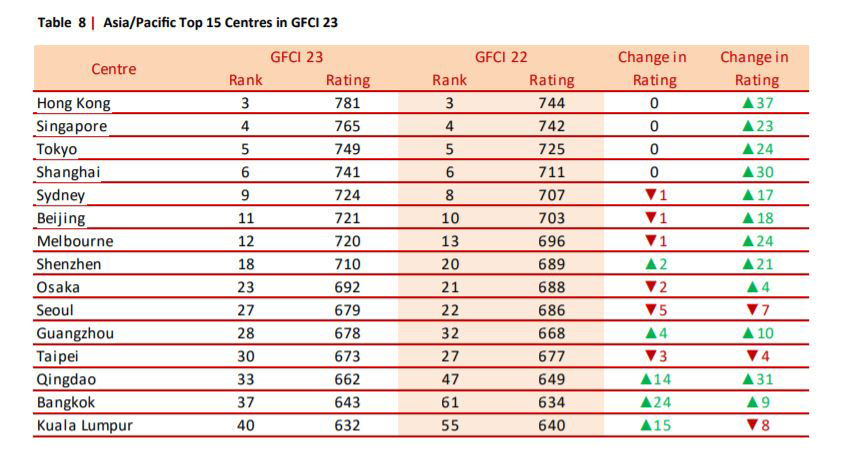 The Asia/Pacific top 15 centres in GFCI 23. A digital revolution in Hong Kong banking