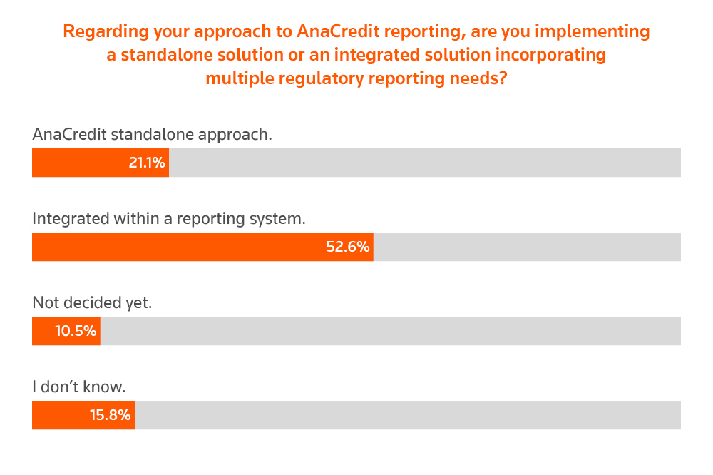Regarding your approach to AnaCredit reporting, are you implementing a standalone solution or an integrated solution incorporating multiple regulatory reporting needs? AnaCredit reporting