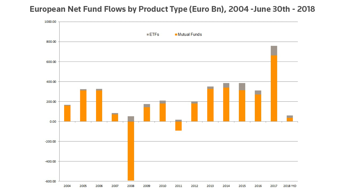 European net fund flows by product type (euro bn), 2004-June 30, 2018. Are European ETFs at their peak?