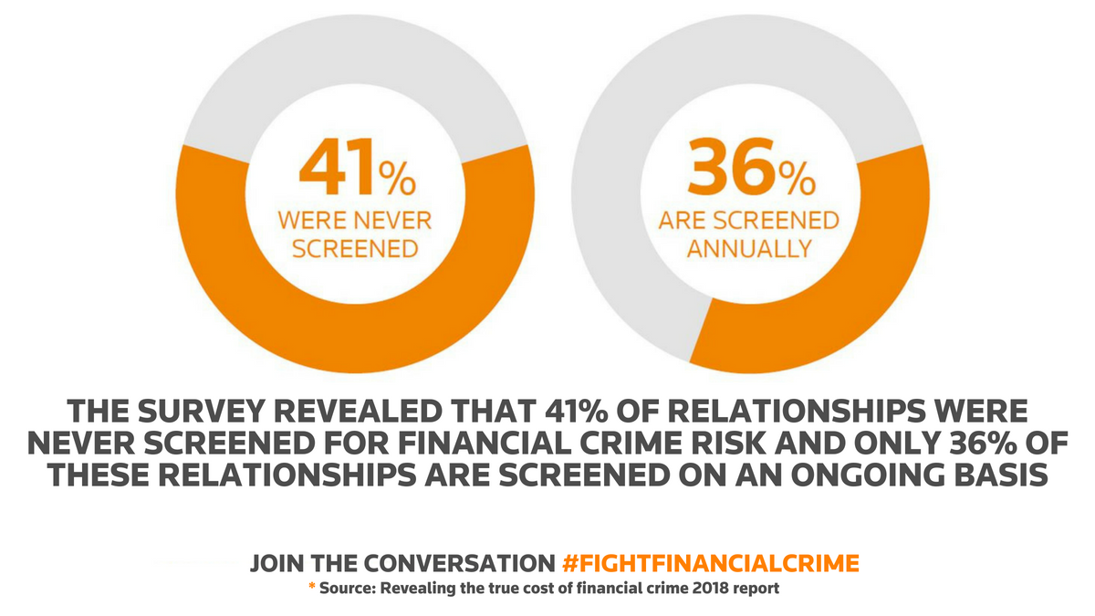 41% of relationships were never screened for financial crime risk
