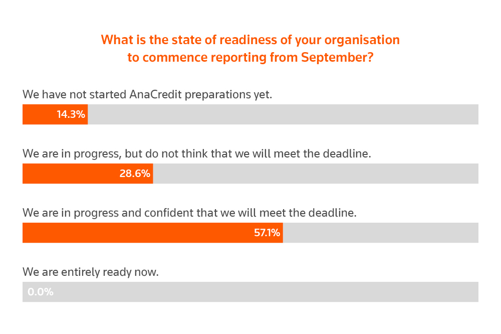 What is the state of readiness of your organisation to commence reporting from September? AnaCredit reporting