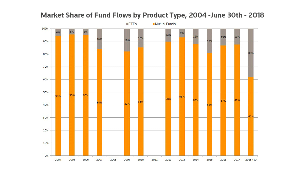 Market share of fund flows by product type, 2004-June 30, 2018. Are European ETFs at their peak?