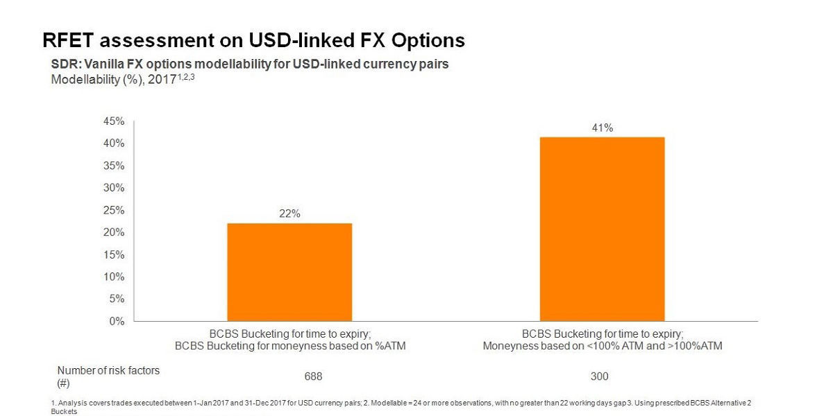 RFET assessment on USD-linked FX Options. The RFET: how do U.S. FX options perform?