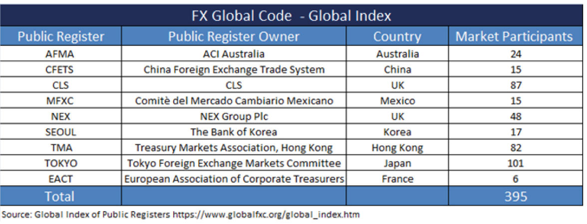 FX Global code table