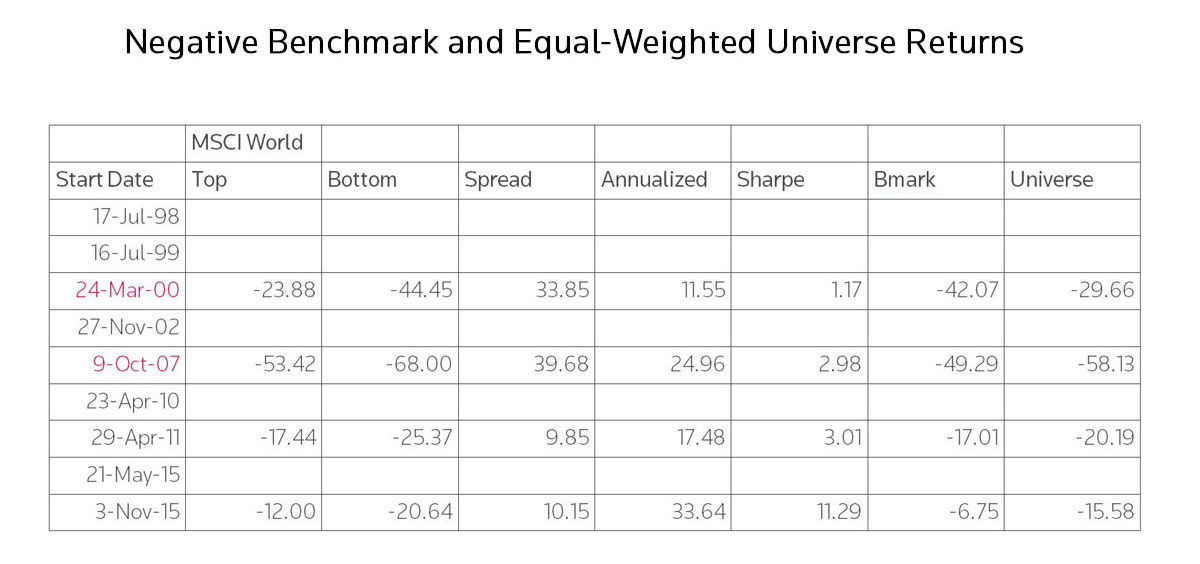 Negative benchmark and equal-weighted universe returns