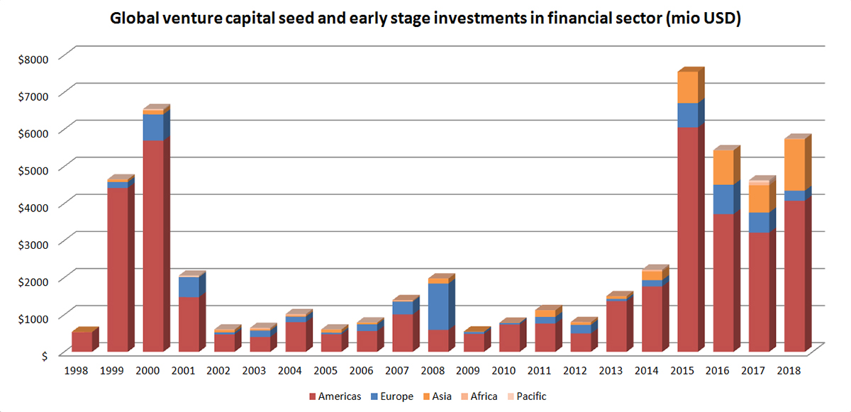 Global venture capital and early stage investments in financial sector (mio USD) How fintech startups have affected the banking market