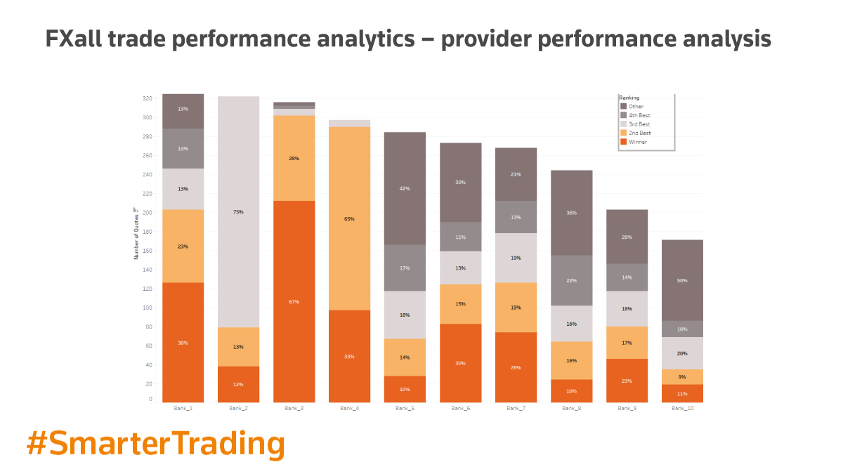 FXall trade performance analytics