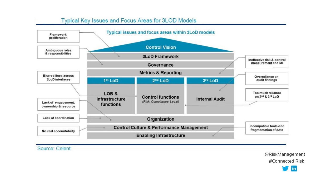 Typical key issues and focus areas for 3LOD models. GRC systems in a data-driven world