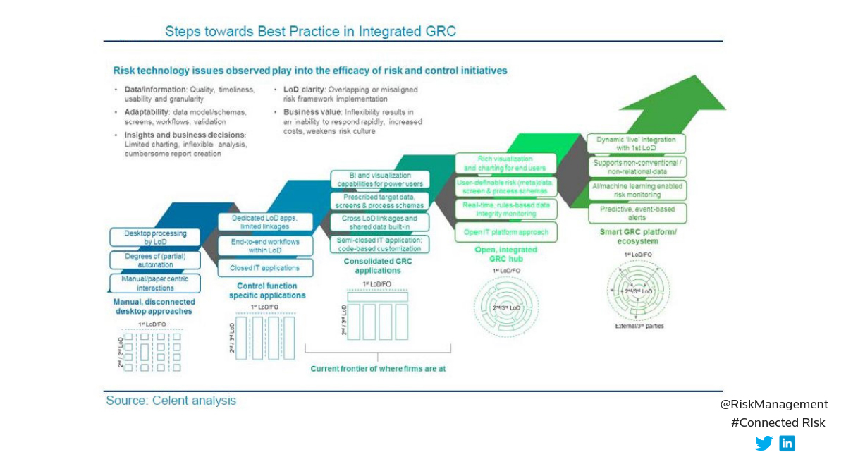 Steps towards best practice in integrated GRC. GRC systems in a data-driven world