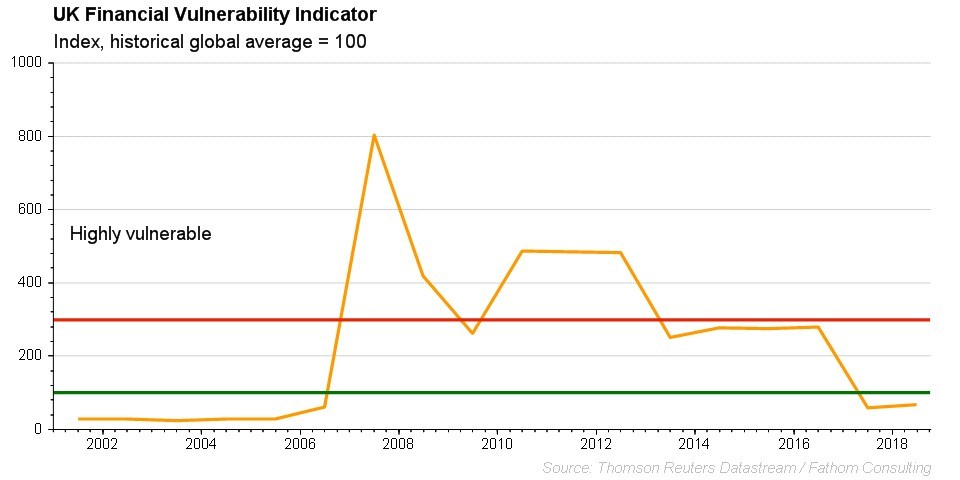 Financial Vulnerability Indicator