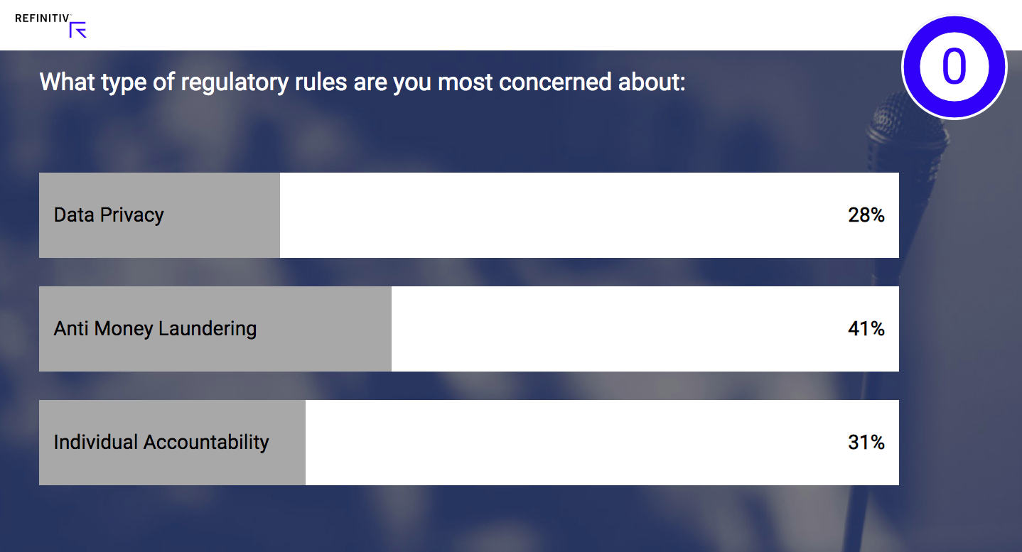 Poll: What type of regulatory rules are you most concerned about?
