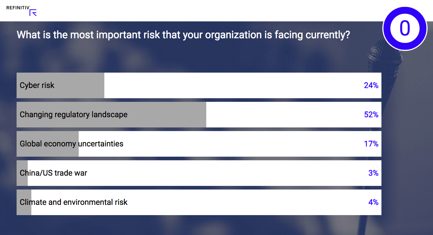 Poll: What is the most important that your organization is facing currently?