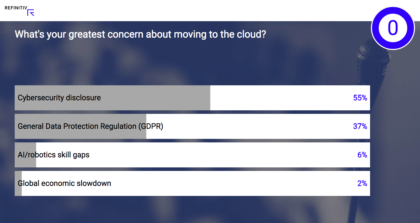 Poll: What's your greatest conern about moving to the cloud?