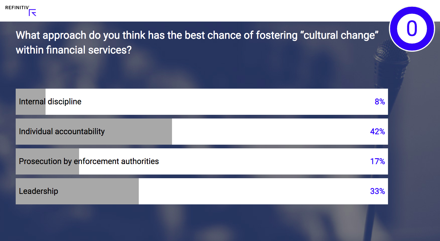"Poll: What approach do you think has the best chance of fostering ""cultural change"" within financial services?"