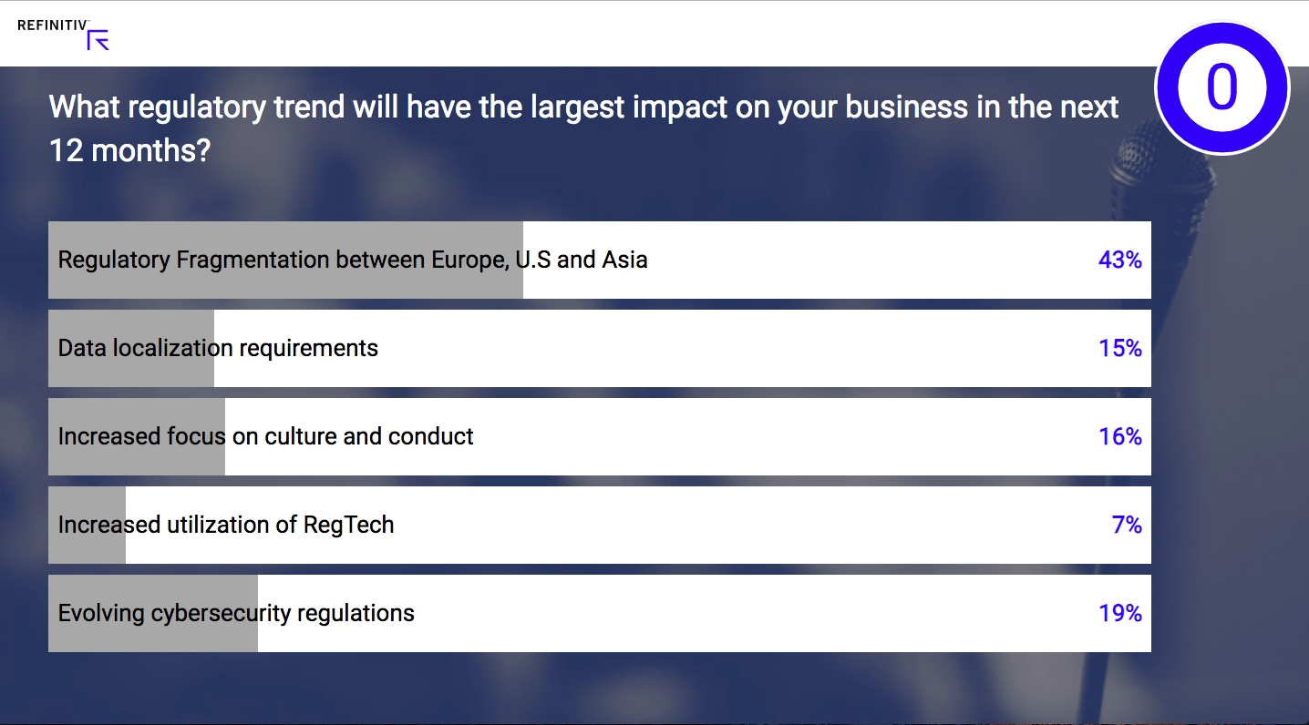 Poll: What regulatory trend will have the largest impact on your business in the next 12 months?