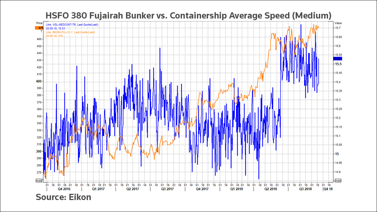 Why speed matters in container shipping