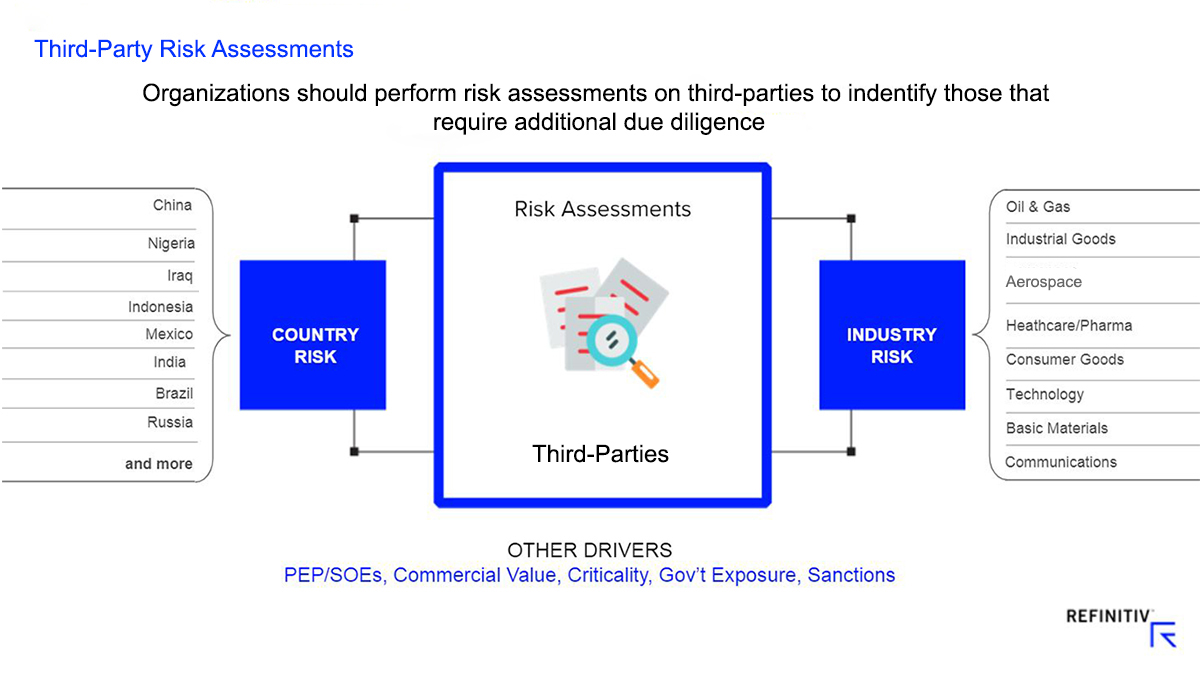 Third-Party Risk Assessments
