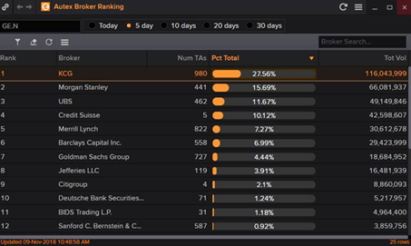 Image of Autex Broker Rankings in Eikon/REDI