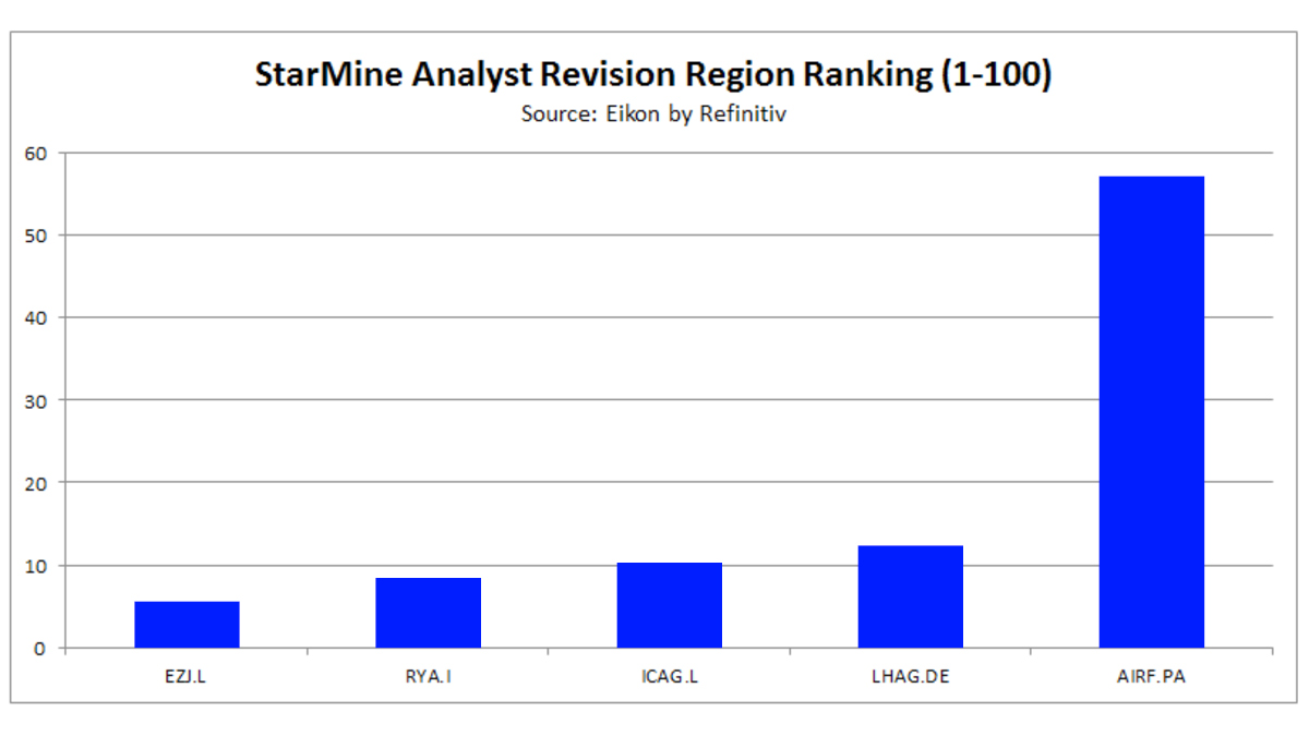 StarMine Analyst Revision Region Rank for Airlines