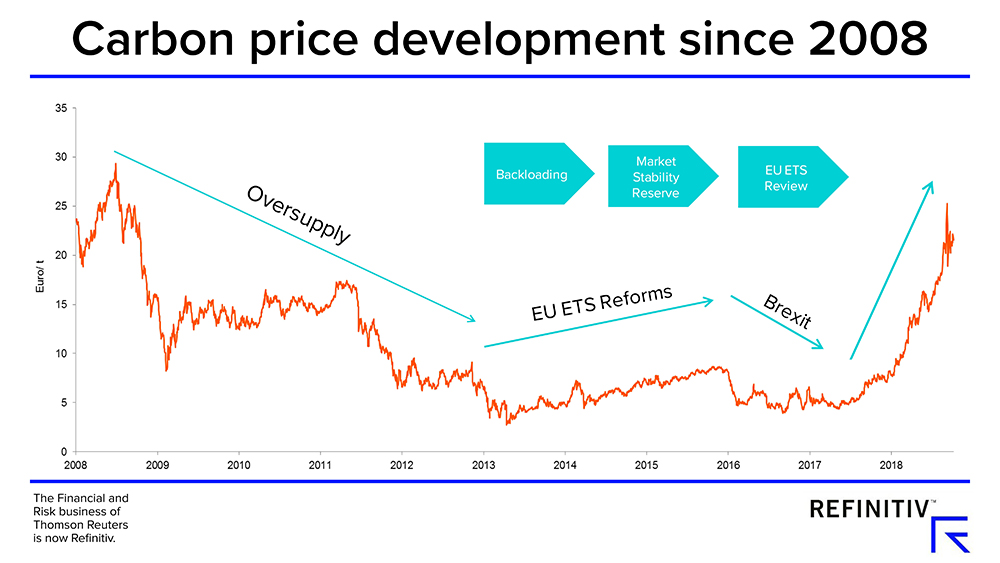 Carbon price development since 2008. Will high European carbon prices last?