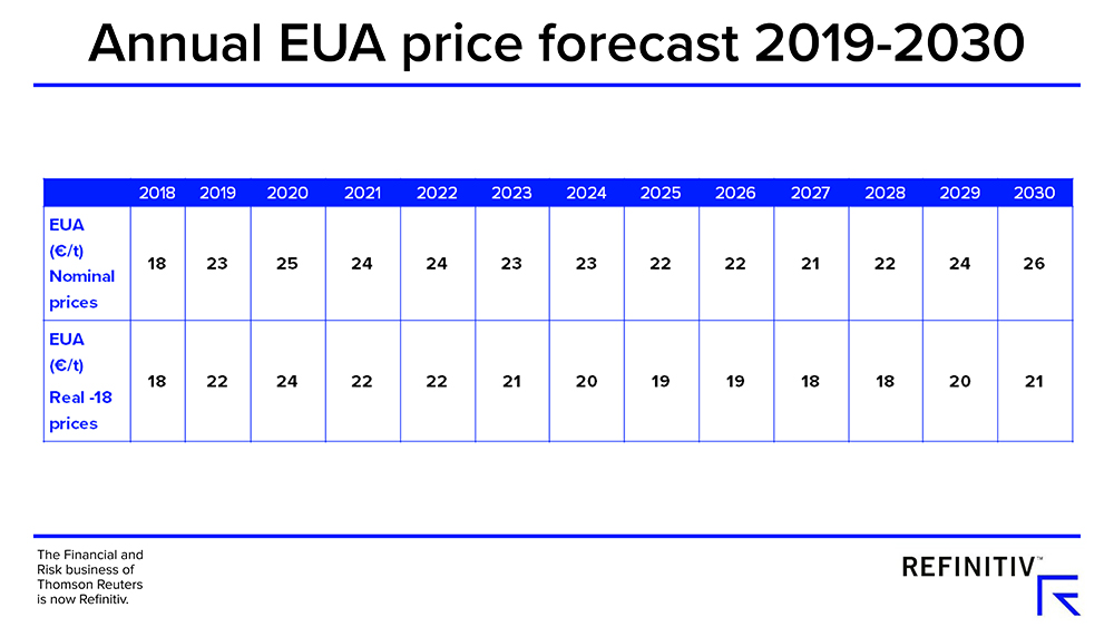 Annual EUA price forecast 2019-30. Will high European carbon prices last?