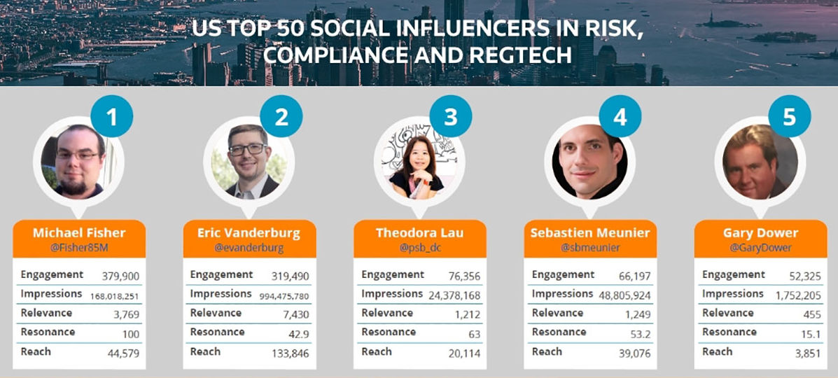 U.S. top 50 social influencers in risk, compliance and RegTech