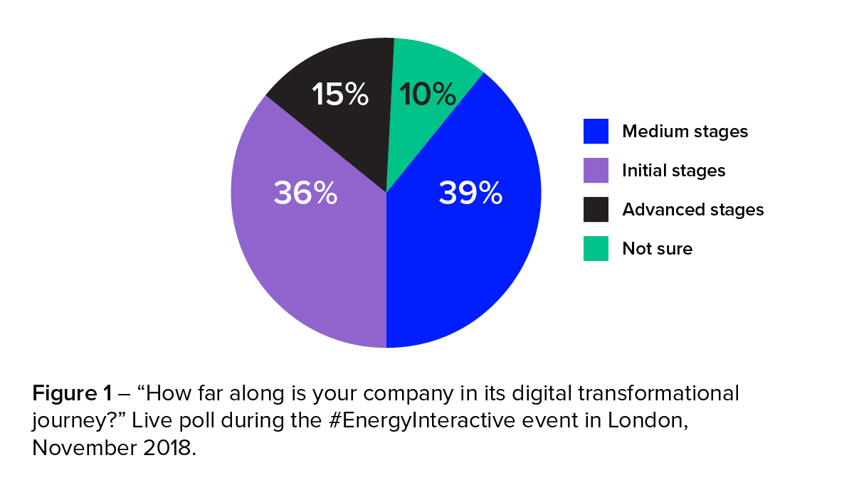 "Figure 1 – ""How far along is your company in its digital transformation journey?"" Live poll during the #EnergyInteractive event in London, November 2018. Davos 2019: A digital transformation in energy trading"