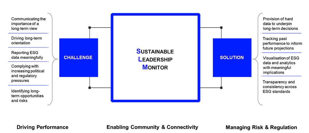The Sustainable Leadership Monitor. A new benchmark on sustainable leadership