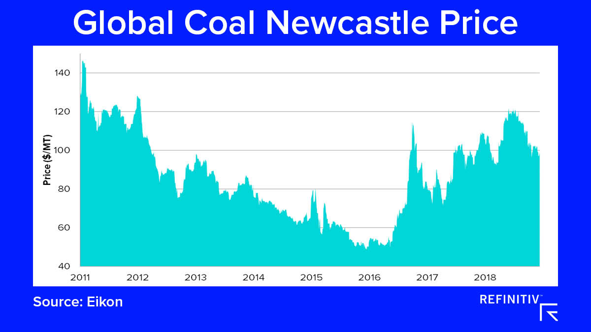 Global Coal Newcastle Price. The coal market outlook in 2019