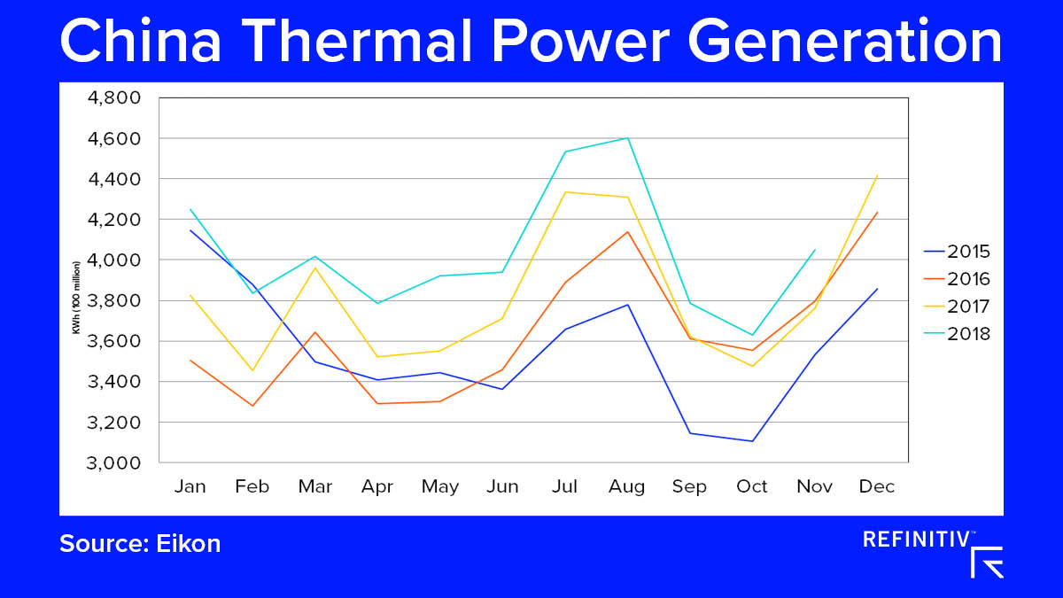 China Thermal Power Generation. The coal market outlook in 2019