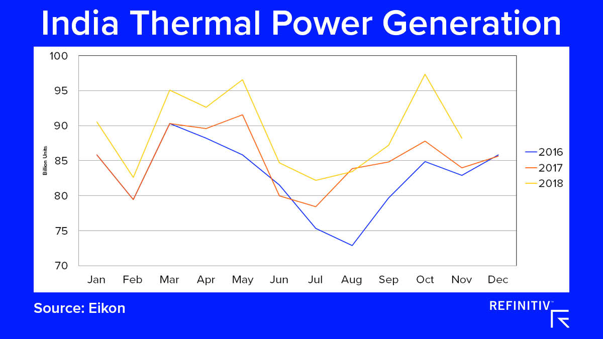 India Thermal Power Generation. The coal market outlook in 2019