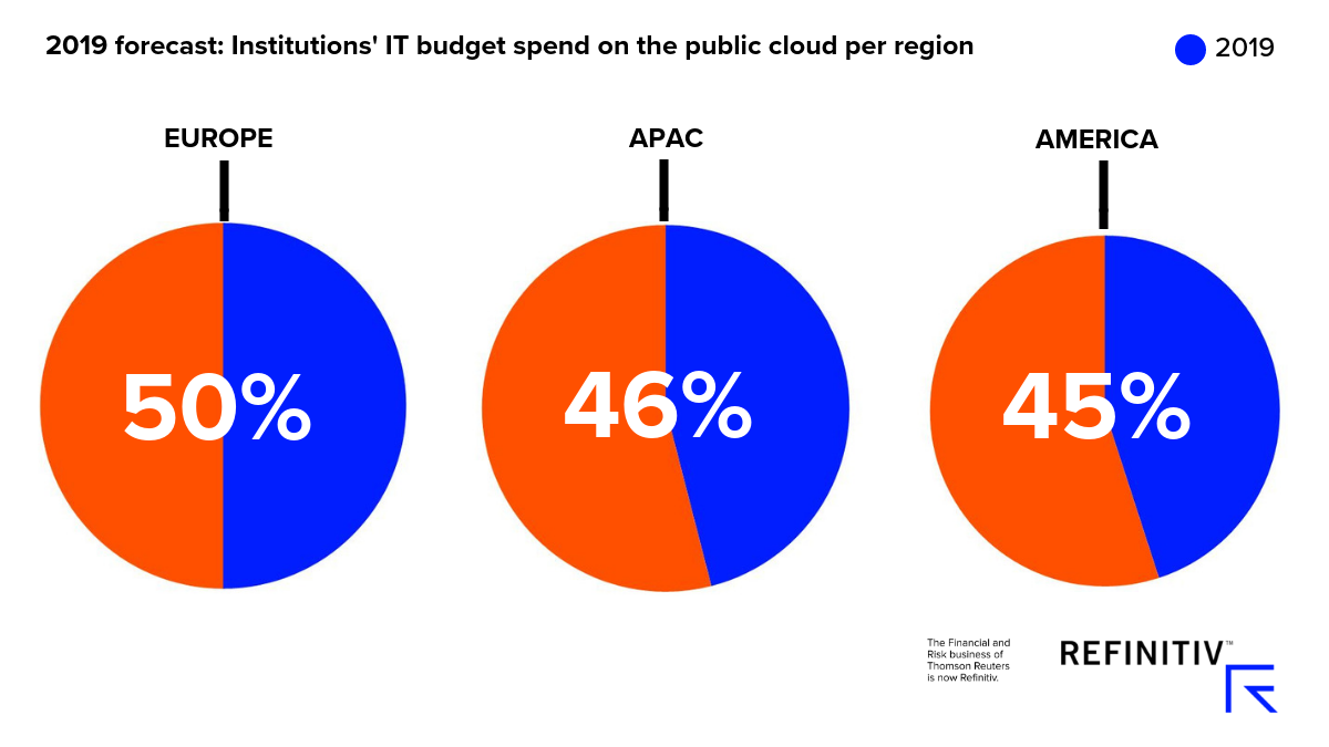 2019 forecast: institutions' IT budget spend on the public cloud per region. How to fight financial crime in 2019