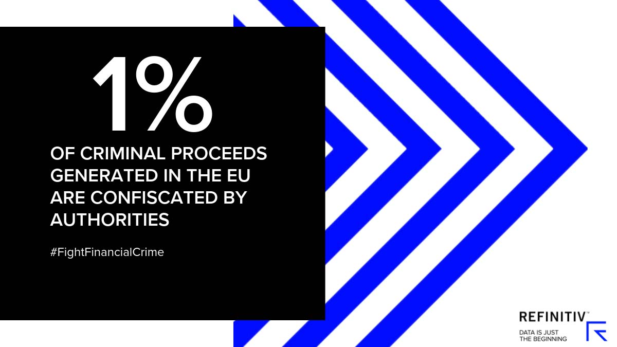 1% of criminal proceeds generated in the EU are confiscated by authorities. Digitalization and the fight against financial crime