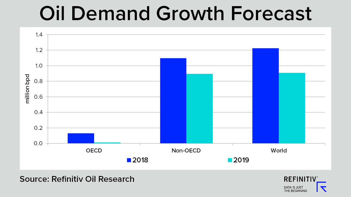 Oil Demand Growth Forecast. Will oil prices recover in 2019?