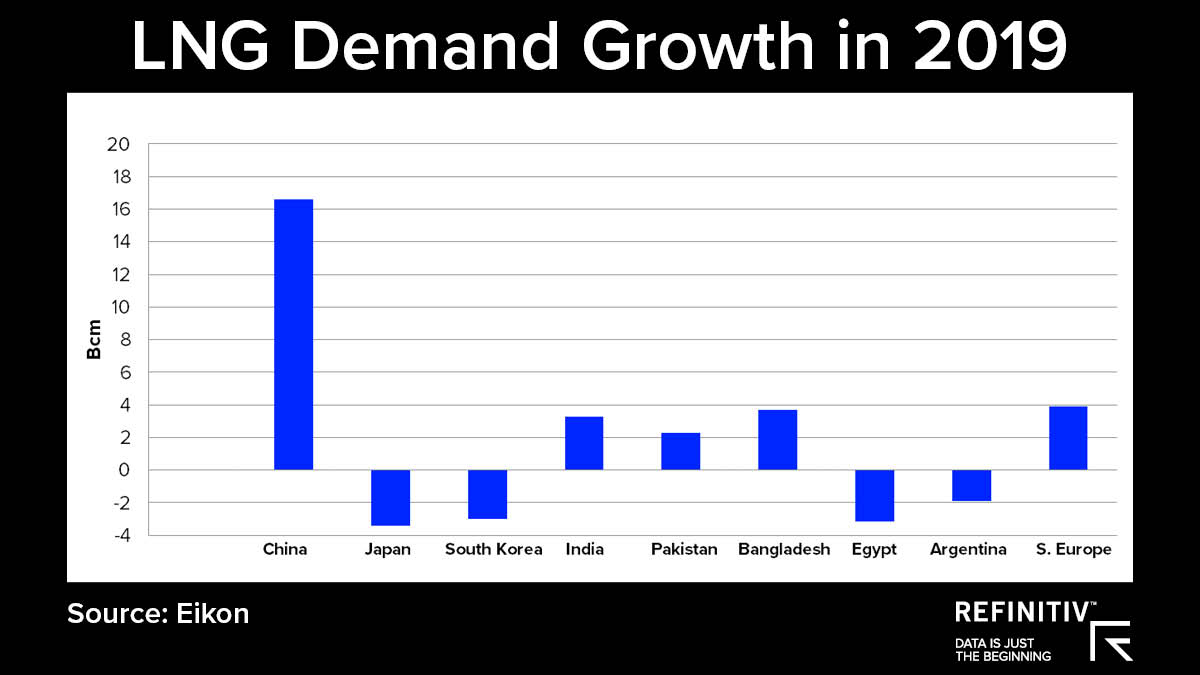 LNG demand growth in 2019. Is the LNG market turning in 2019?