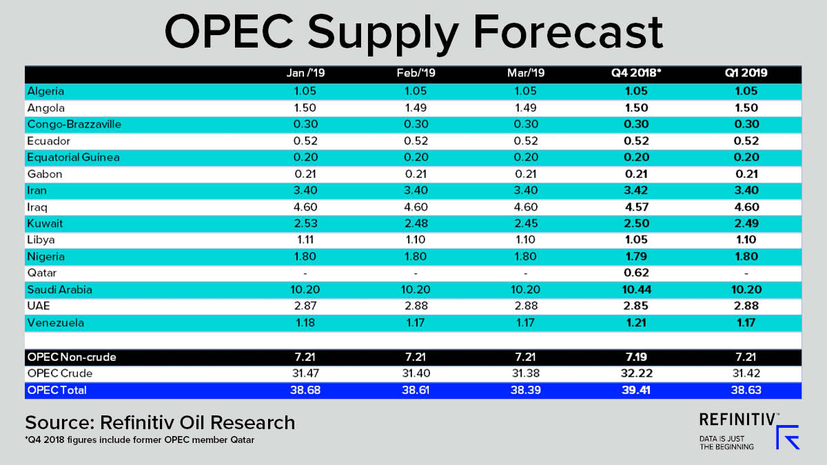 OPEC Supply Forecast. Will oil prices recover in 2019?