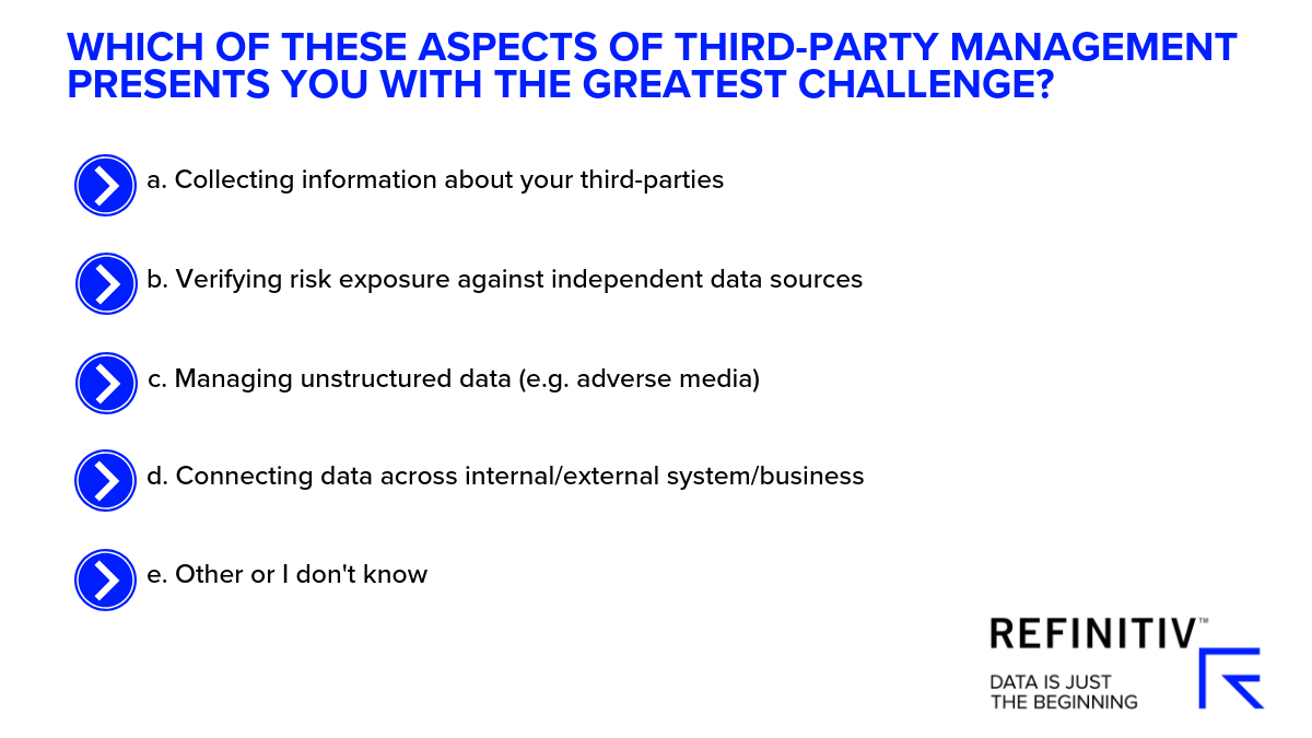 Which of these aspects of third-party management presents you with the greatest challenge?