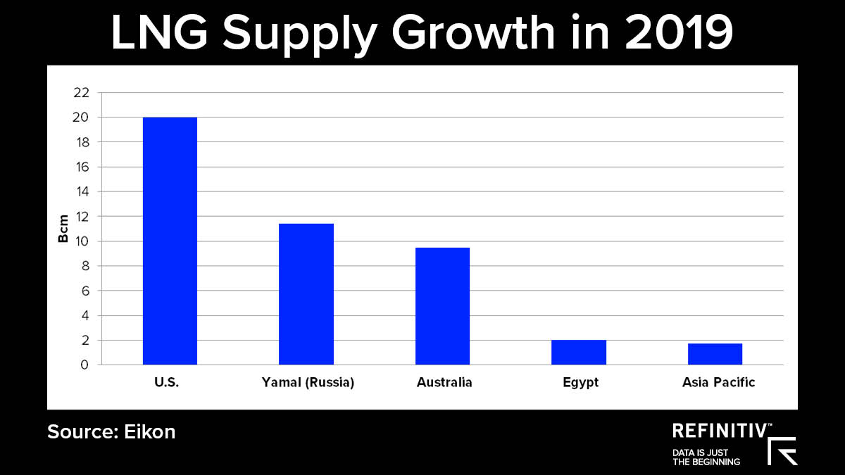 LNG Supply Growth in 2019. Is the LNG market turning in 2019?