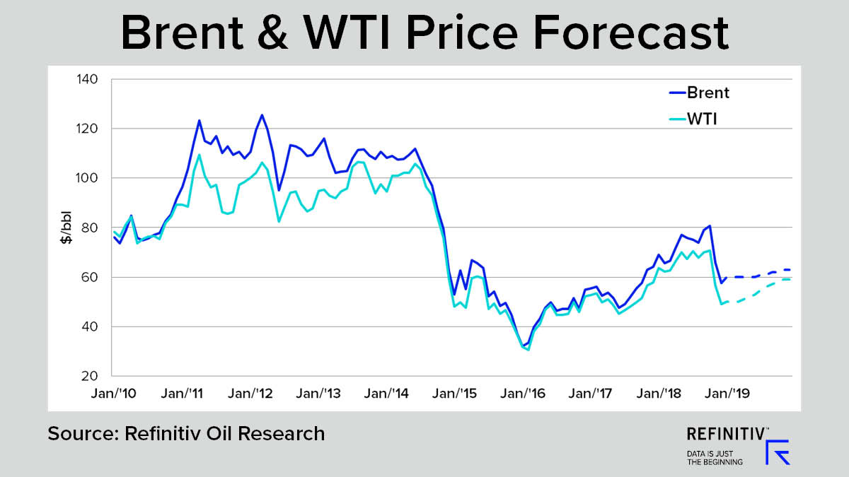 Brent & WTI Price Forecast. Will oil prices recover in 2019?