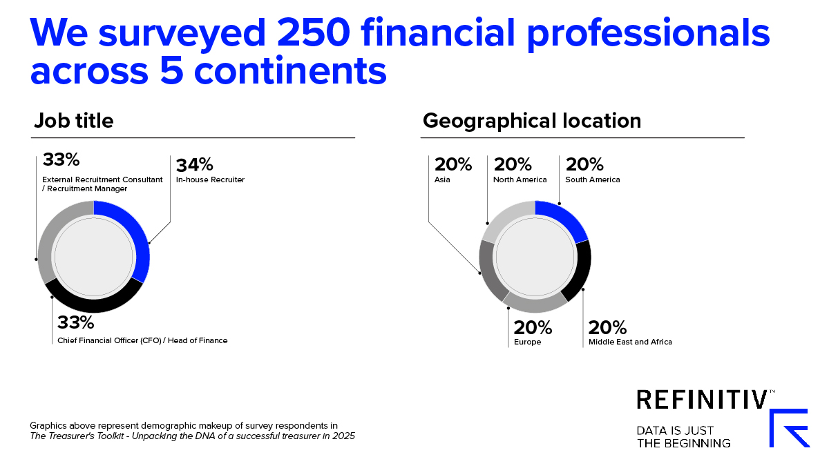 We surveyed 250 financial professionals across 5 continents. Corporate treasury skills for now and 2025