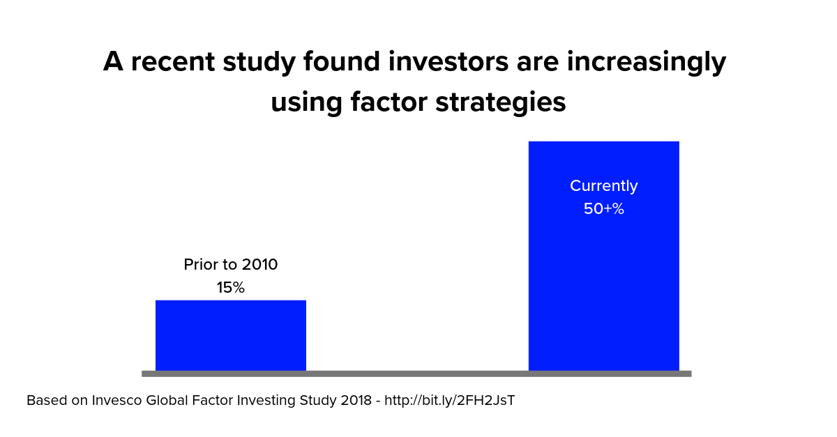 Invesco Global Factor Investing Study