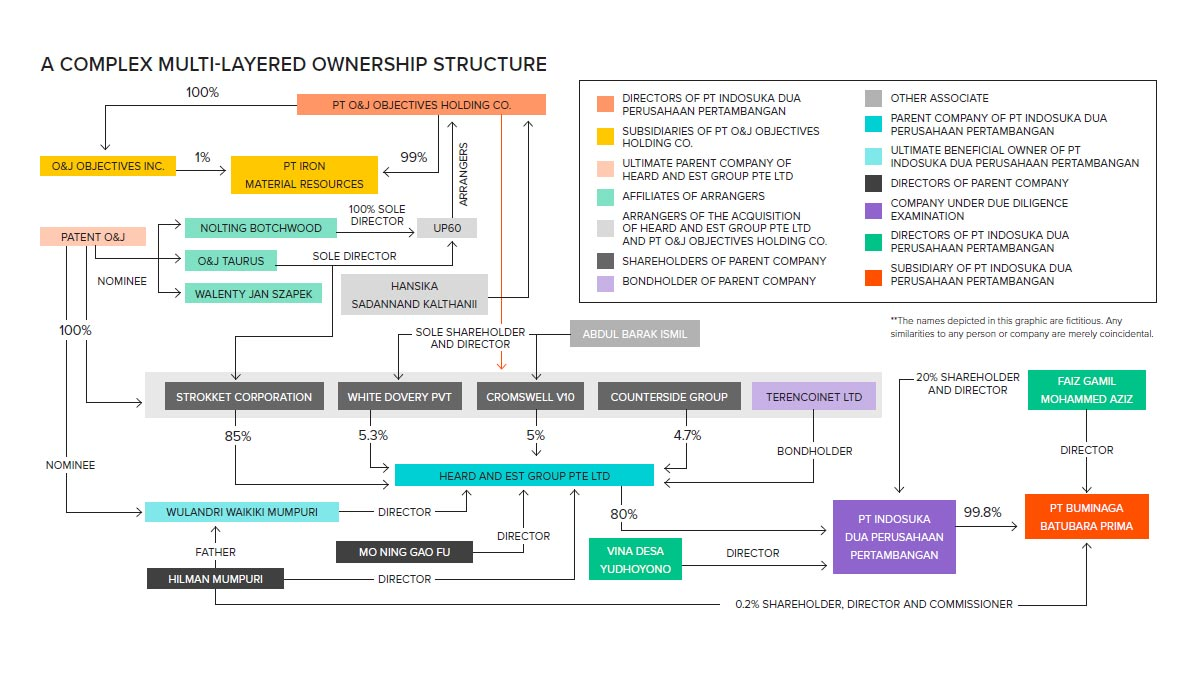 A complex multi-layered ownership structure. Identifying the UBO in a complex world