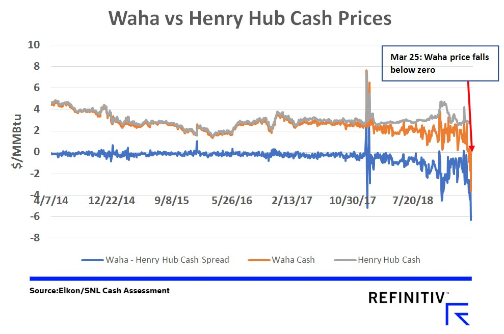 Waha vs Henry Hub Cash Prices. Source: Eikon/SNL Cash Assessment