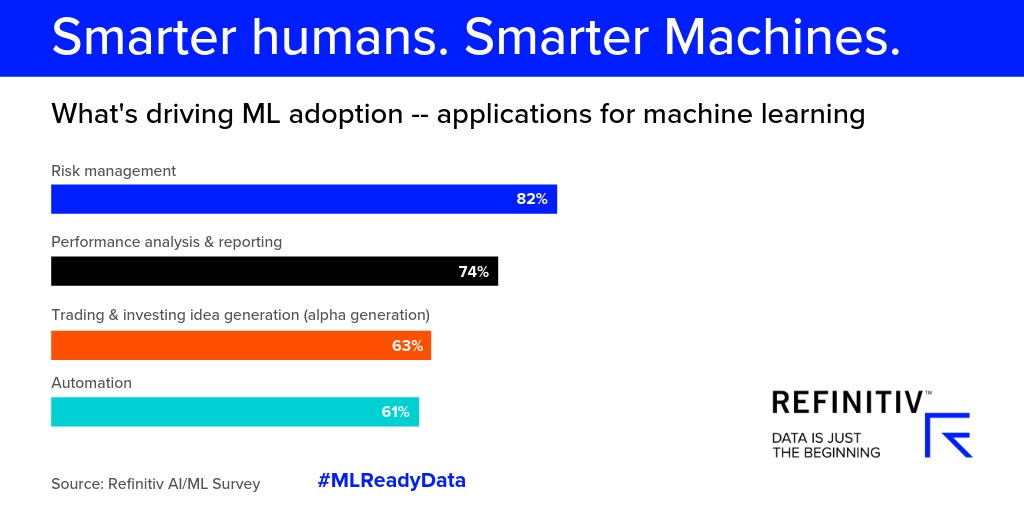 What's driving ML application – applications for machine learning. The forces driving machine learning adoption