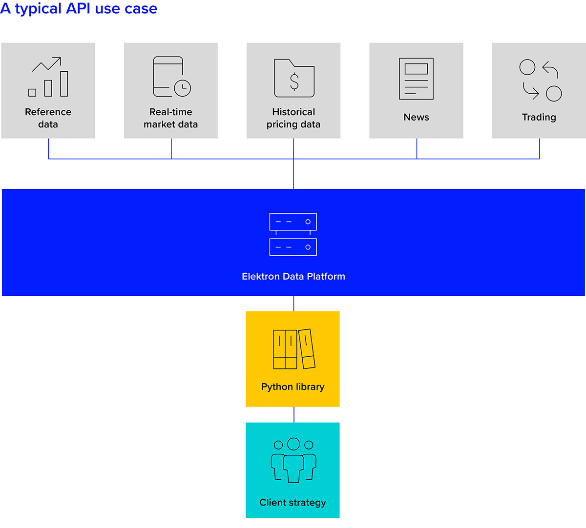 A typical API use case. The power of APIs in buy-side trading