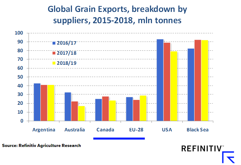 Global Grain Exports, breakdown by suppliers, 2015-2018, mln tonnes