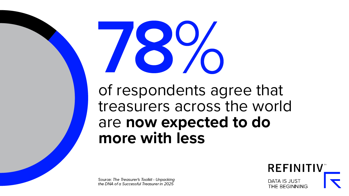78% of respondents agree that treasurers across the world are now expected to do more with less. Corporate treasury skills for now and 2025