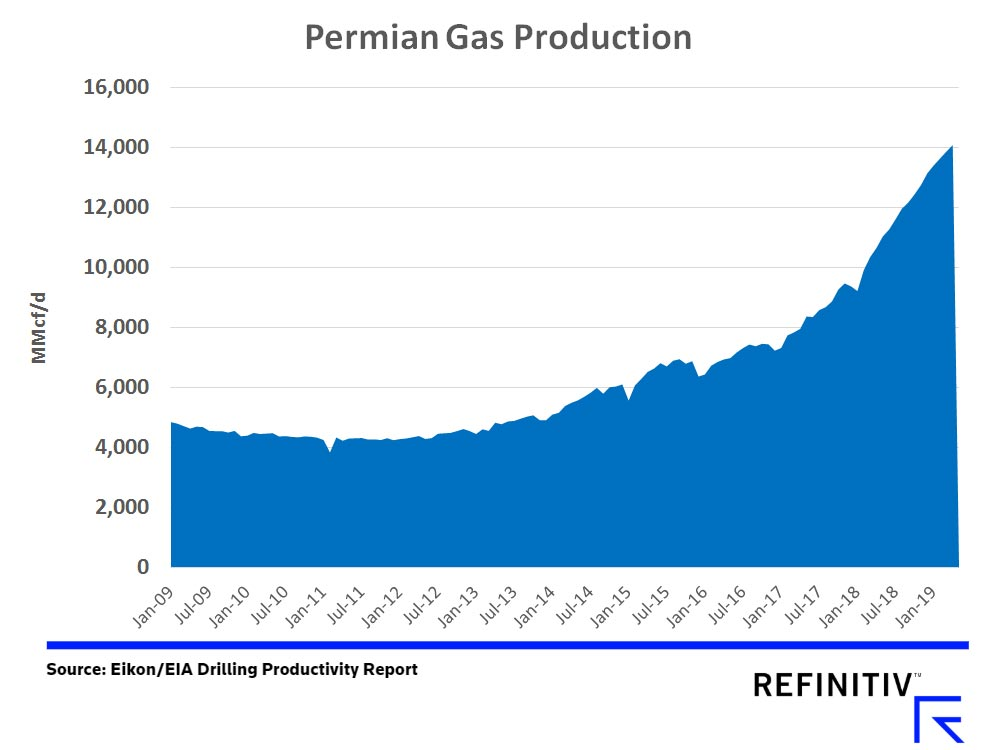 Permian Gas Production. Source: Eikon/EIA Drilling Productivity Report
