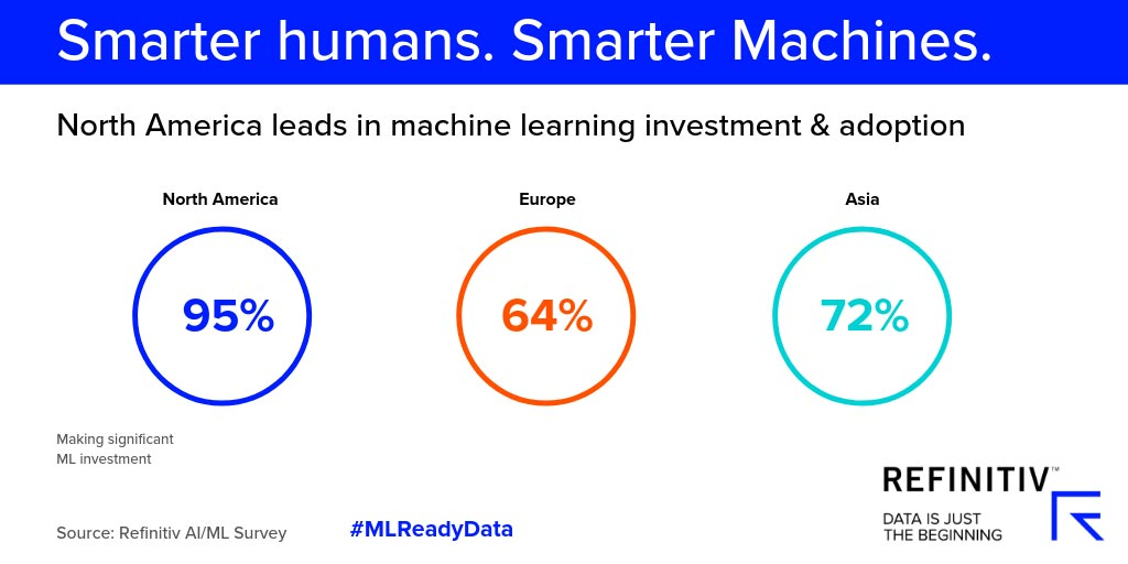 North America leads in machine learning and investment adoption. The forces driving machine learning adoption