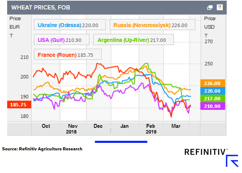 Wheat prices, FOB